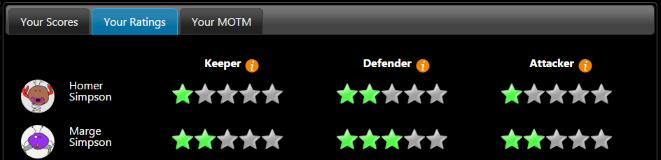 Team ratings.